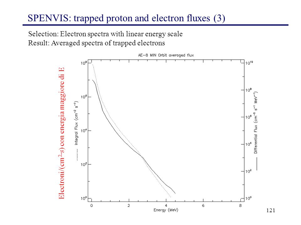 SPENVIS: trapped proton and electron fluxes (3)