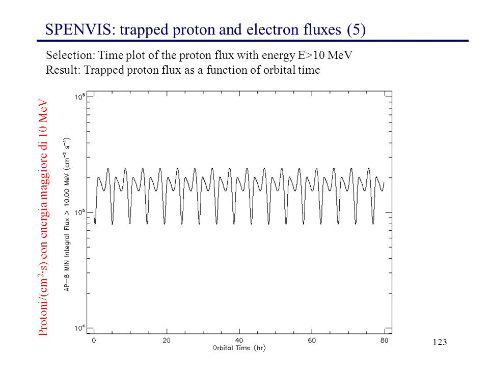 SPENVIS: trapped proton and electron fluxes (5)