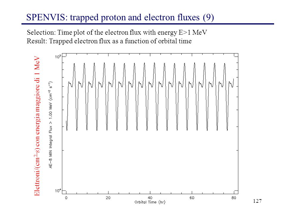 SPENVIS: trapped proton and electron fluxes (9)
