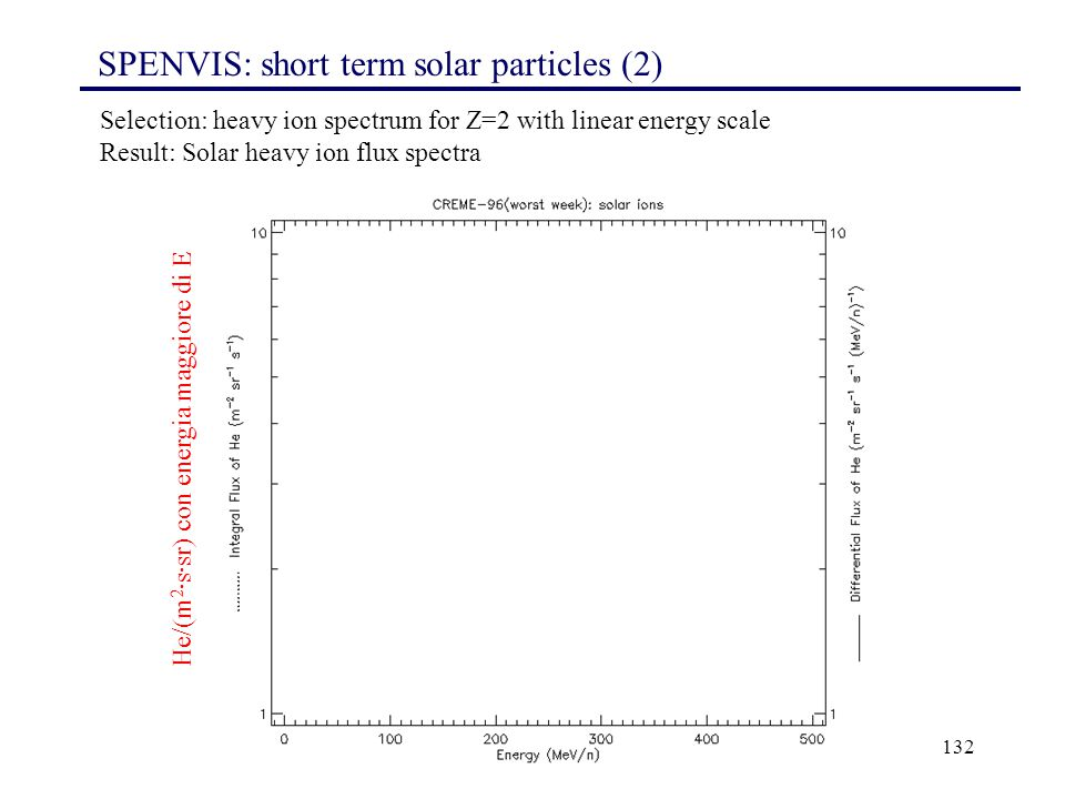 SPENVIS: short term solar particles (2)