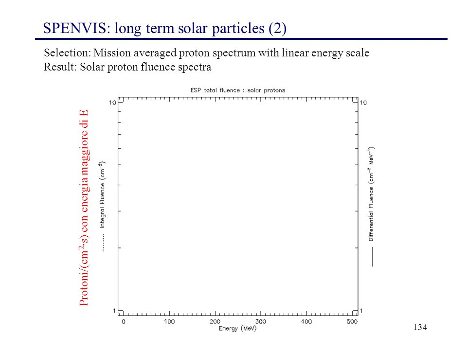 SPENVIS: long term solar particles (2)