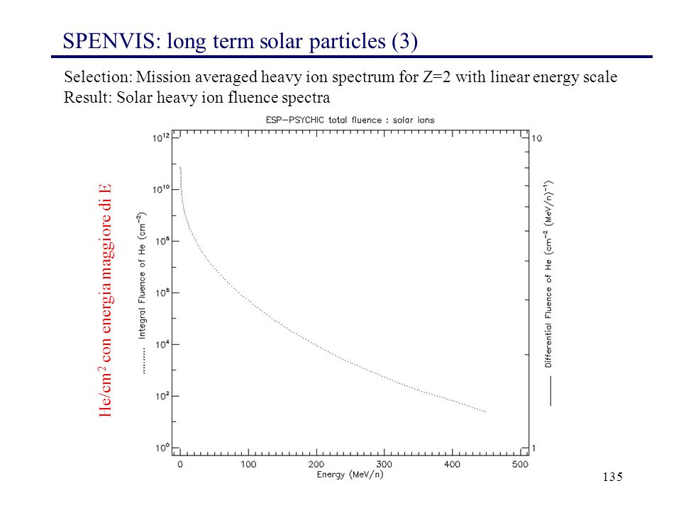 SPENVIS: long term solar particles (3)