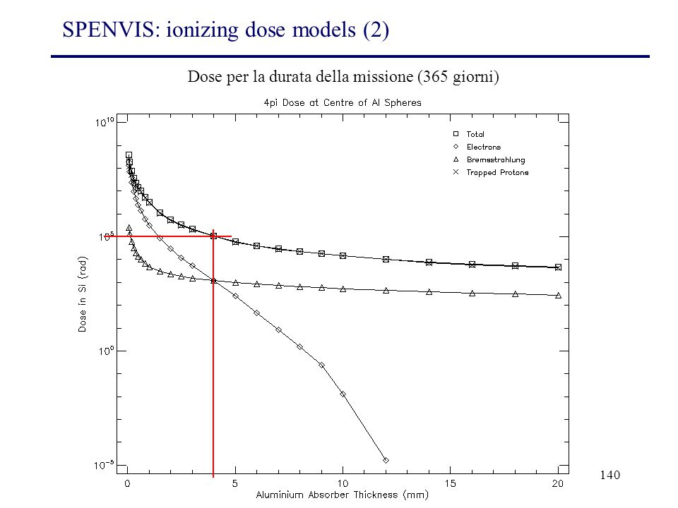 SPENVIS: ionizing dose models (2)
