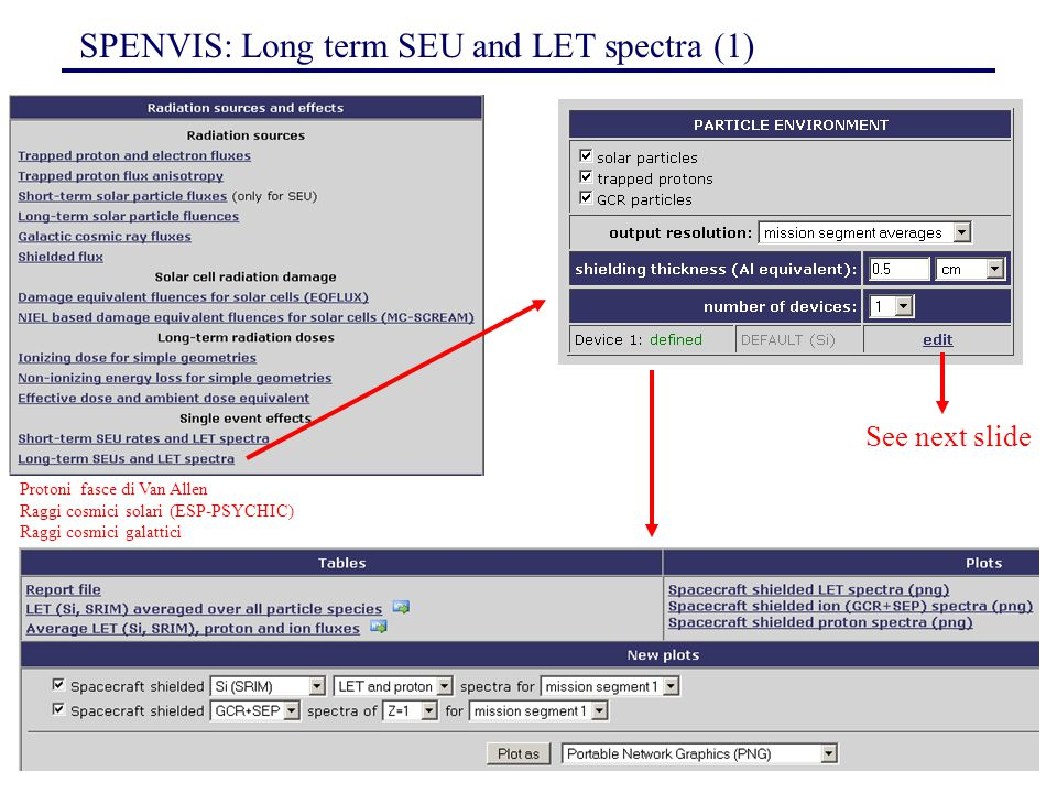 SPENVIS: Long term SEU and LET spectra (1)