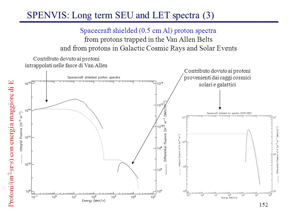 SPENVIS: Long term SEU and LET spectra (3)