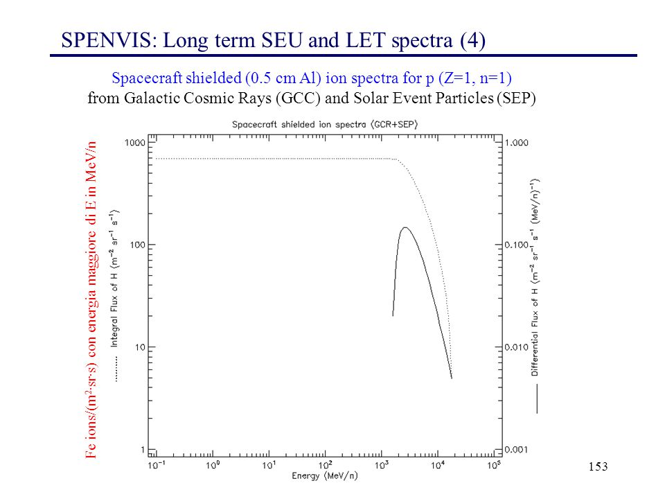 SPENVIS: Long term SEU and LET spectra (4)