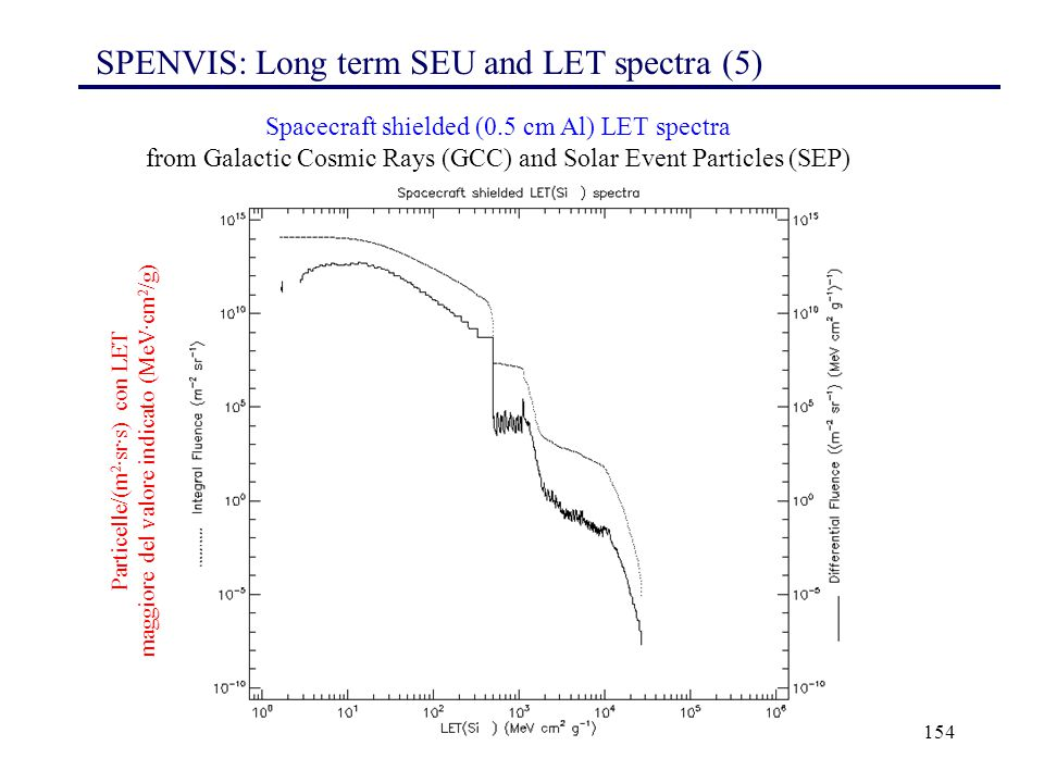 SPENVIS: Long term SEU and LET spectra (5)