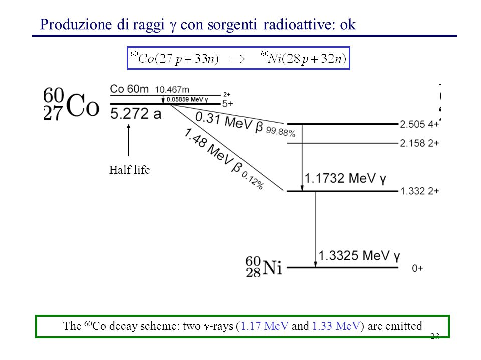 The 60Co decay scheme: two -rays (1.17 MeV and 1.33 MeV) are emitted