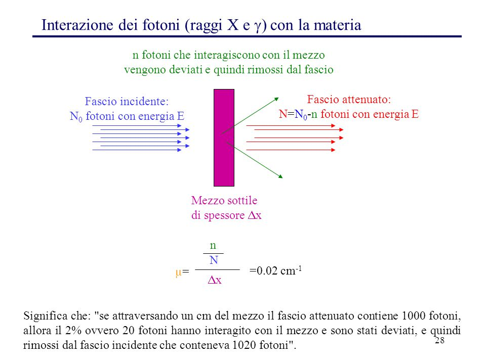 N=N0-n fotoni con energia E