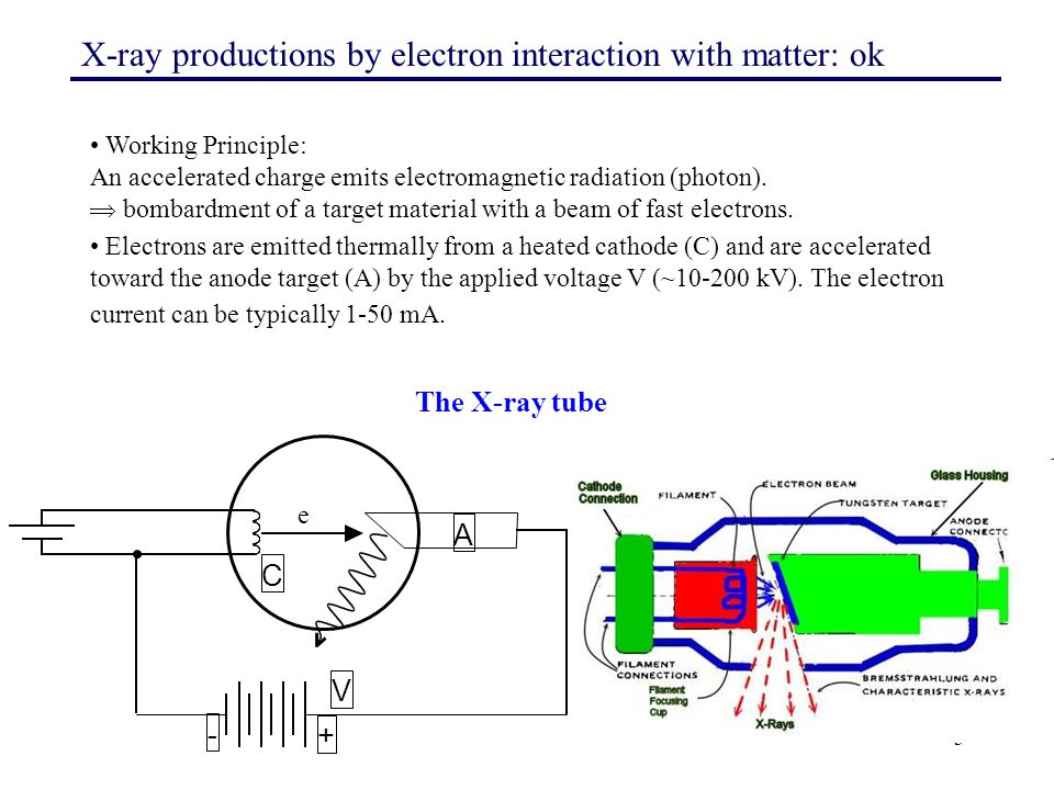 X-ray productions by electron interaction with matter: ok