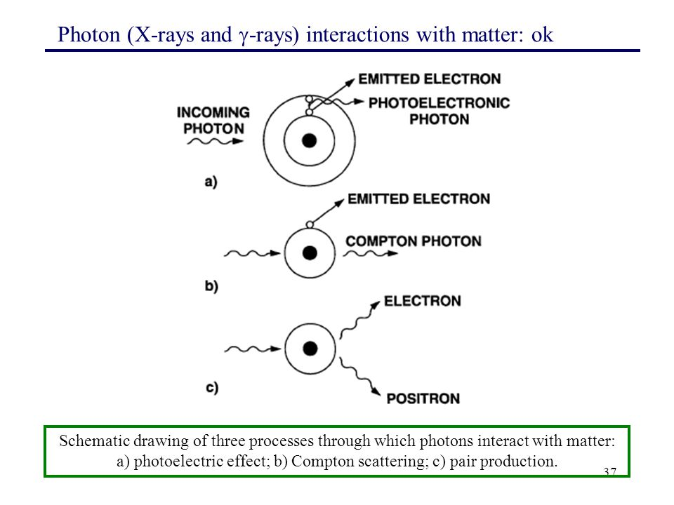 Photon (X-rays and -rays) interactions with matter: ok