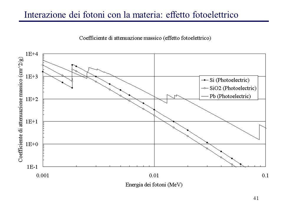 Interazione dei fotoni con la materia: effetto fotoelettrico
