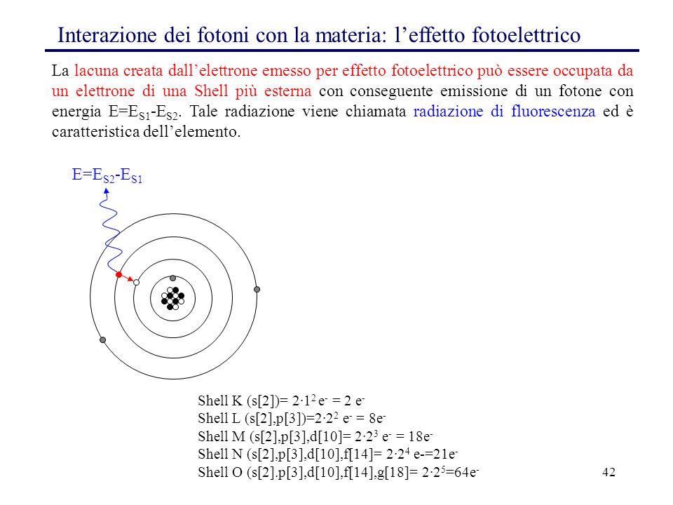 Interazione dei fotoni con la materia: l'effetto fotoelettrico