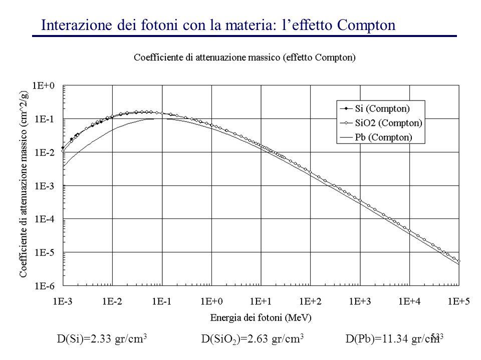 Interazione dei fotoni con la materia: l'effetto Compton