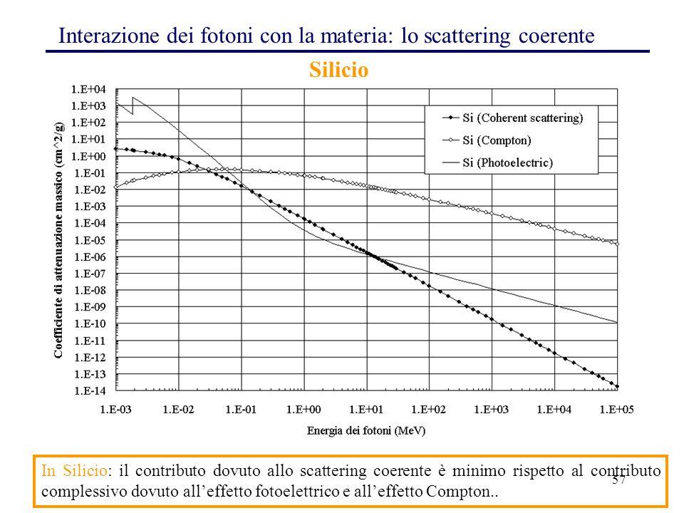 Interazione dei fotoni con la materia: lo scattering coerente