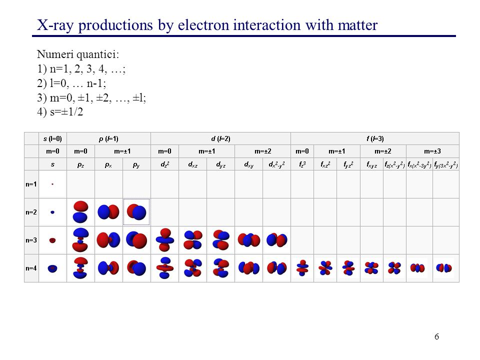 X-ray productions by electron interaction with matter
