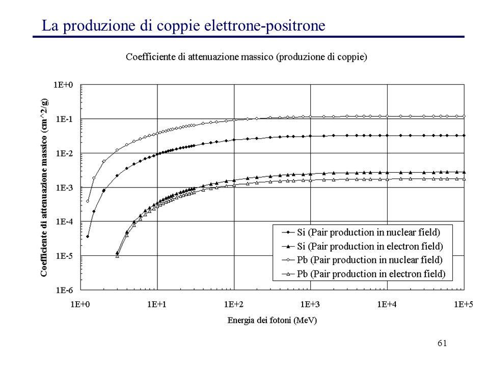 La produzione di coppie elettrone-positrone