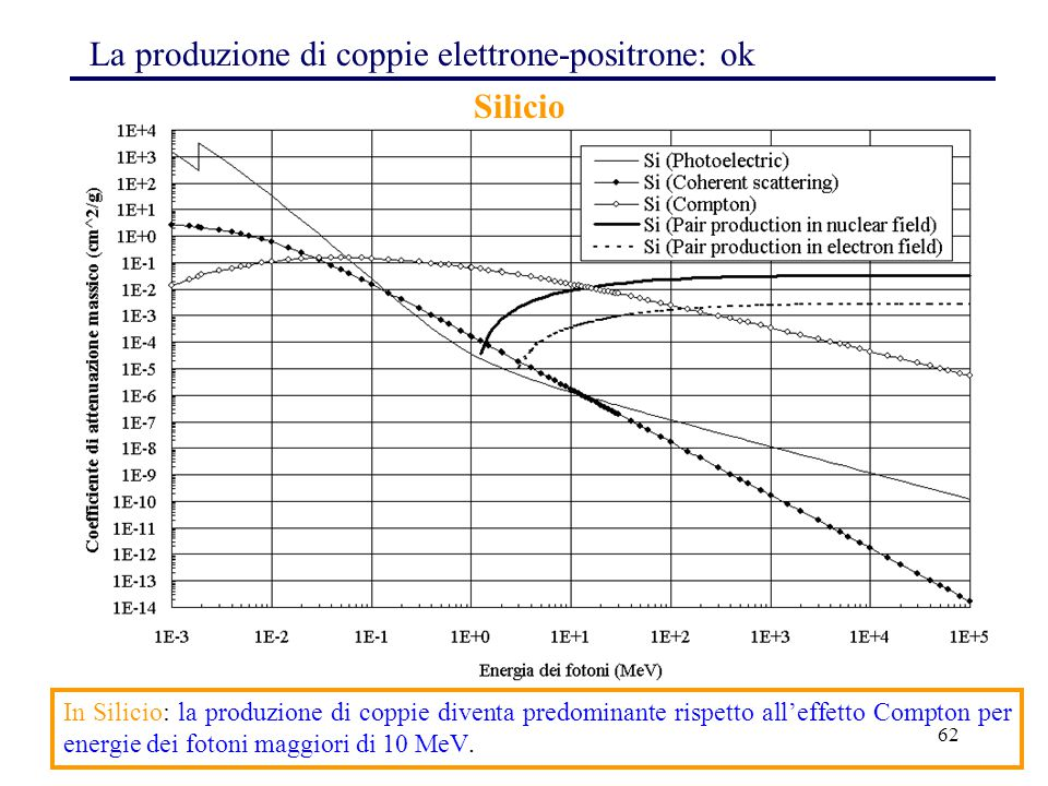 La produzione di coppie elettrone-positrone: ok