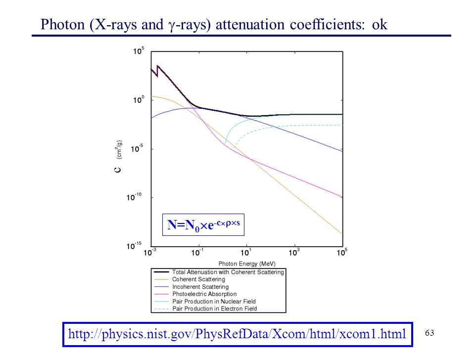 Photon (X-rays and -rays) attenuation coefficients: ok
