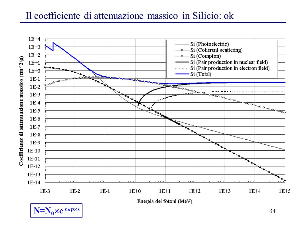Il coefficiente di attenuazione massico in Silicio: ok