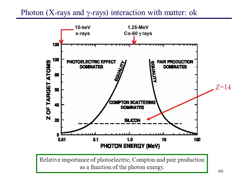 Photon (X-rays and -rays) interaction with matter: ok