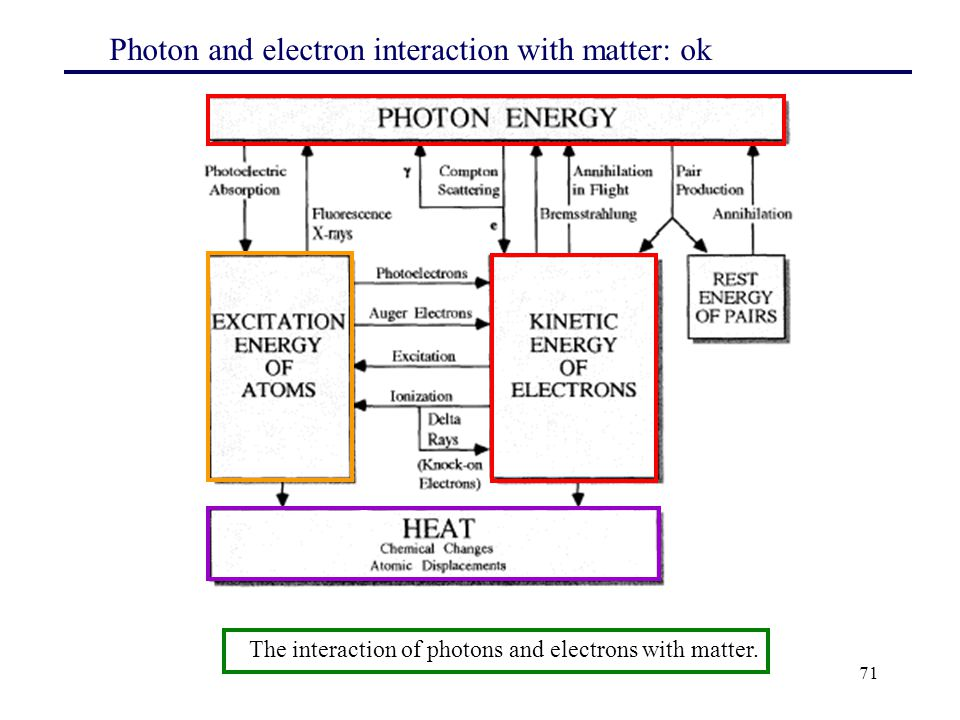 Photon and electron interaction with matter: ok