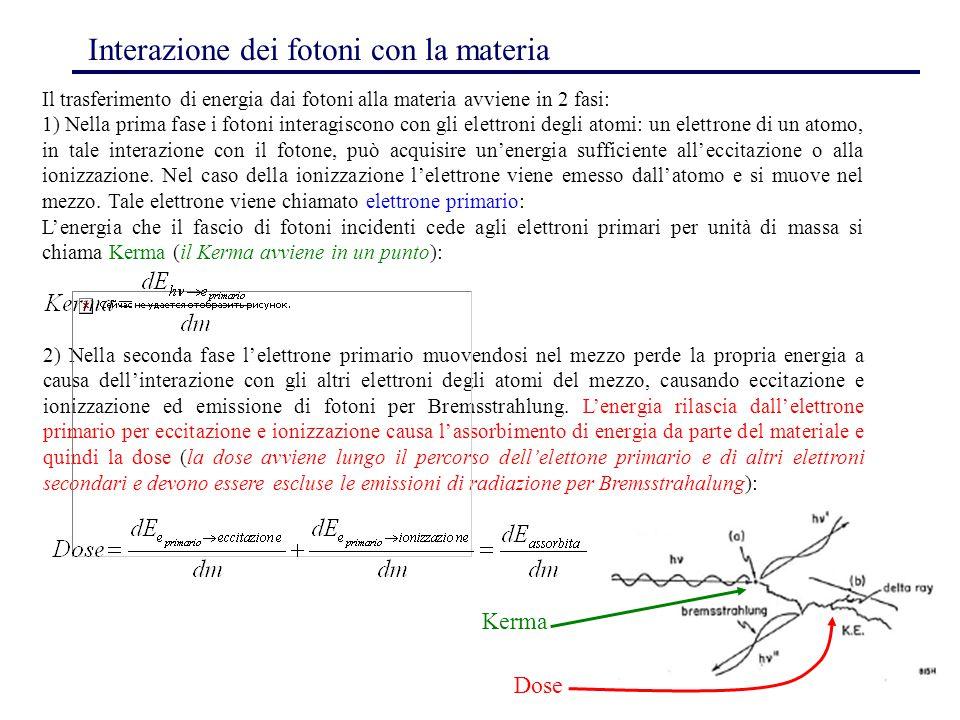Interazione dei fotoni con la materia