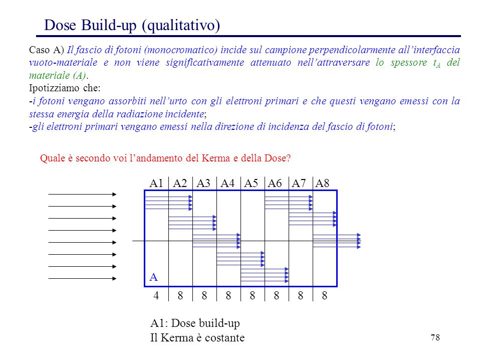 Dose Build-up (qualitativo)