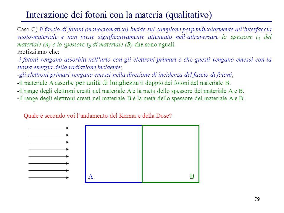 Interazione dei fotoni con la materia (qualitativo)