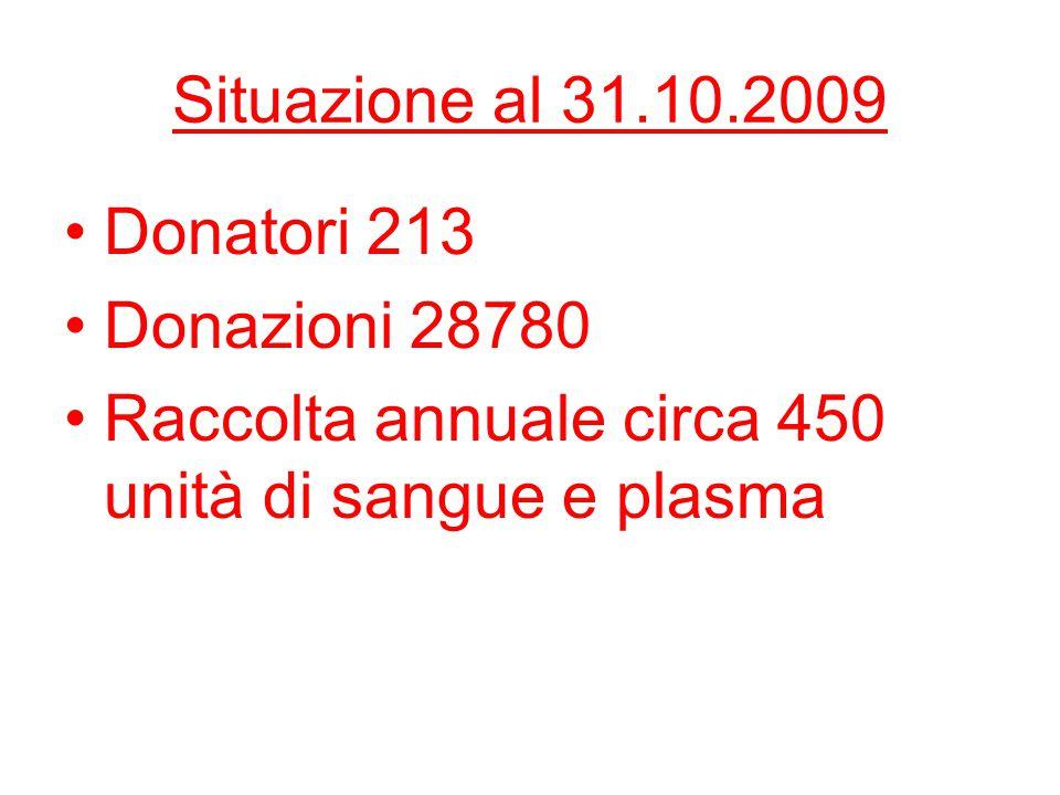 Situazione al 31.10.2009 Donatori 213. Donazioni 28780.