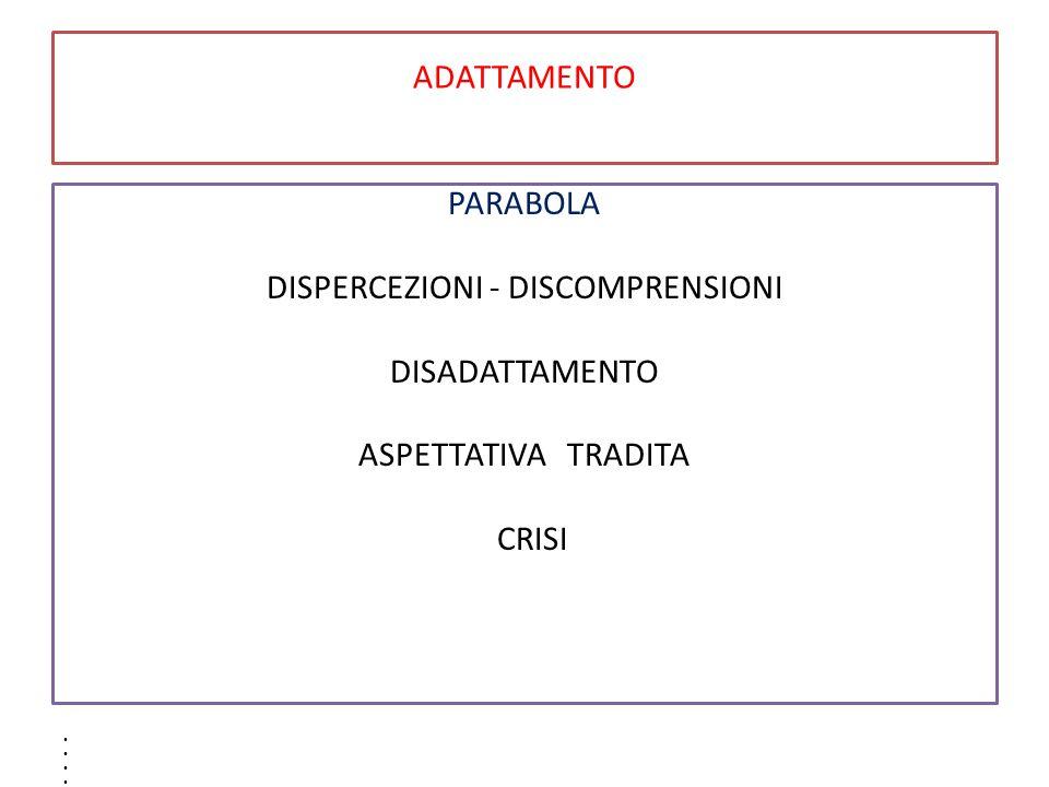 DISPERCEZIONI - DISCOMPRENSIONI