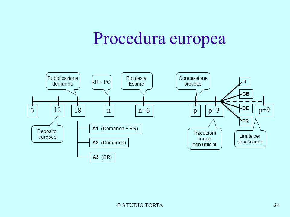 Procedura europea 12 18 n n+6 p p+3 p+9 © STUDIO TORTA Pubblicazione
