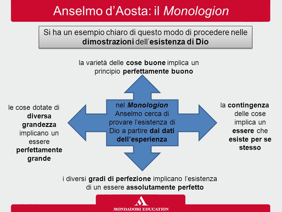 Anselmo d'Aosta: il Monologion