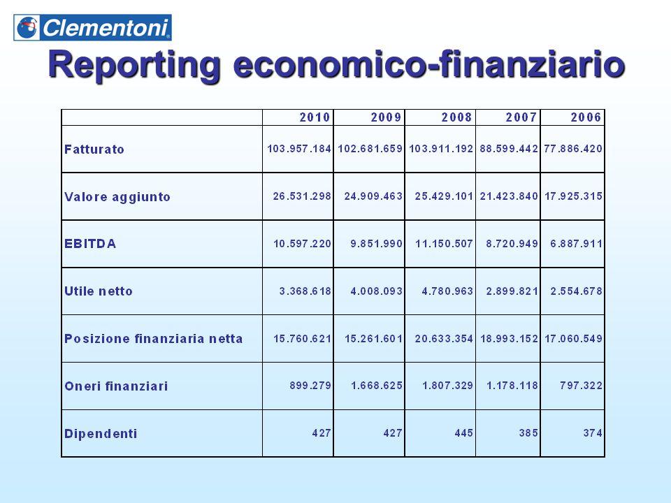 Reporting economico-finanziario