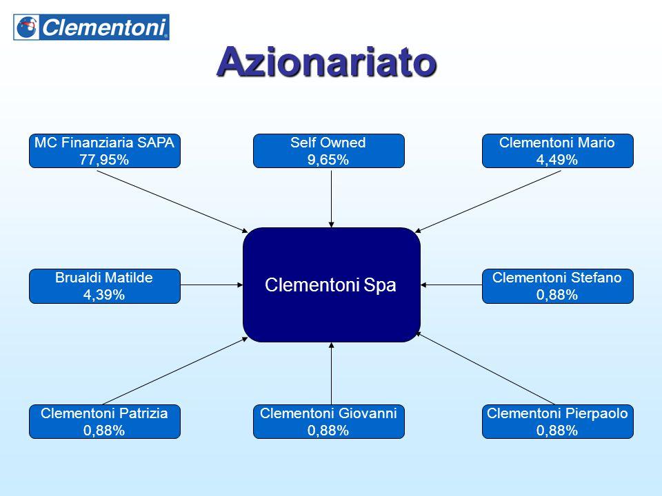 Azionariato Clementoni Spa MC Finanziaria SAPA 77,95% Self Owned 9,65%