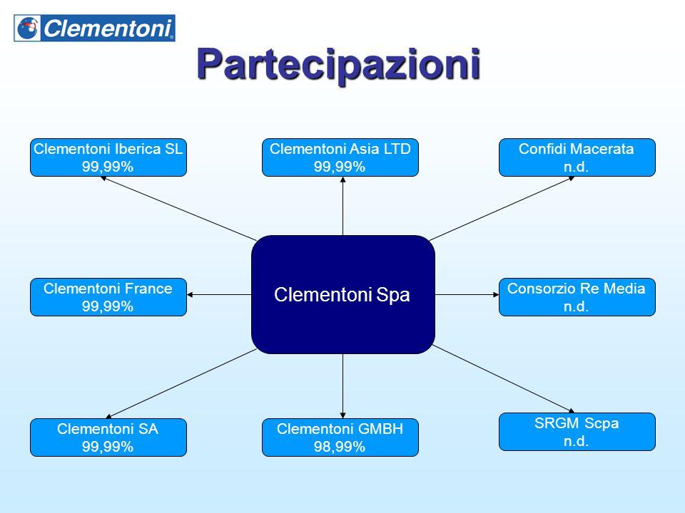 Partecipazioni Clementoni Spa Clementoni Iberica SL 99,99%