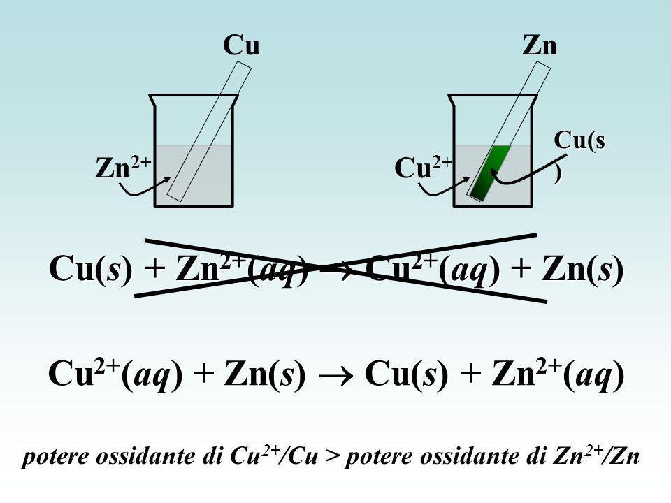 Cu(s) + Zn2+(aq)  Cu2+(aq) + Zn(s)