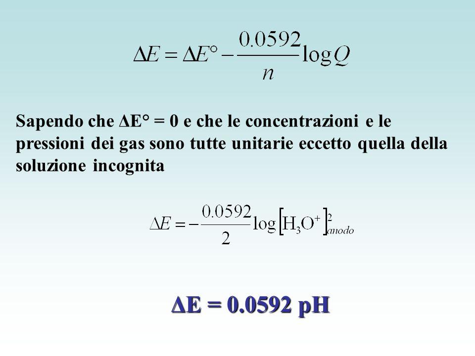 Sapendo che ΔE° = 0 e che le concentrazioni e le pressioni dei gas sono tutte unitarie eccetto quella della soluzione incognita