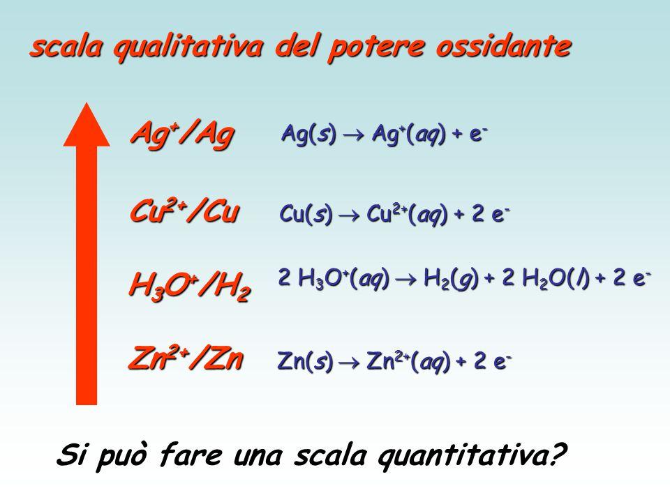 Cu2+/Cu H3O+/H2 Zn2+/Zn Ag+/Ag