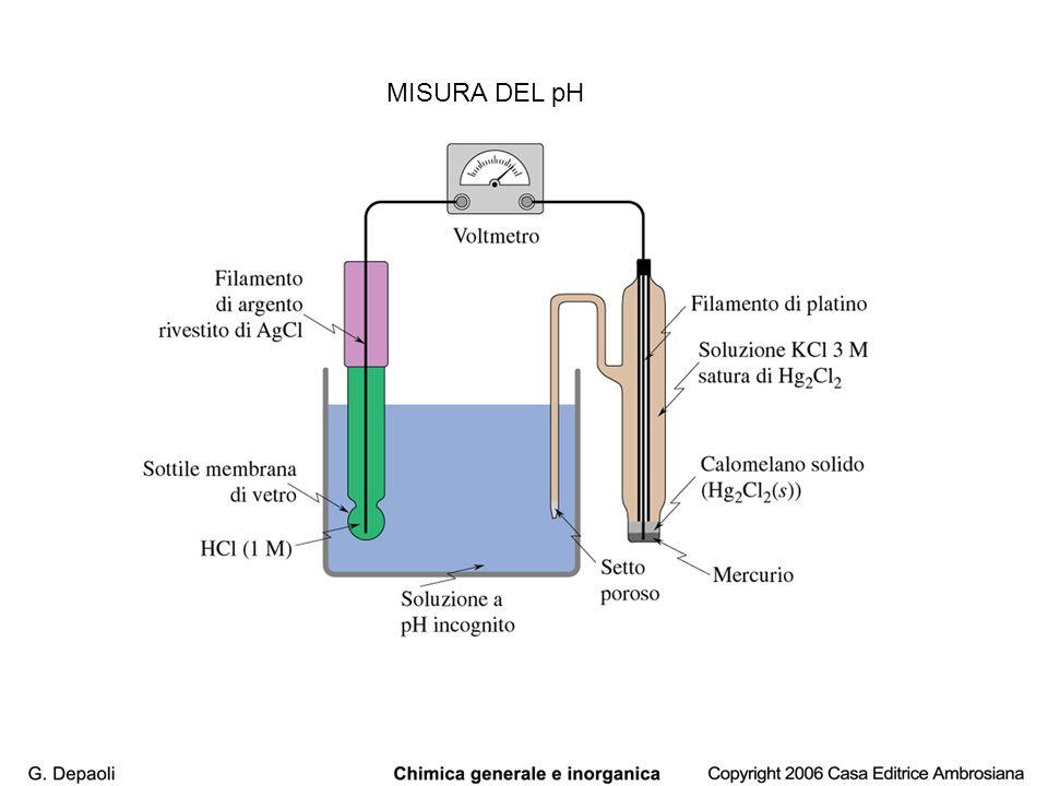 MISURA DEL pH