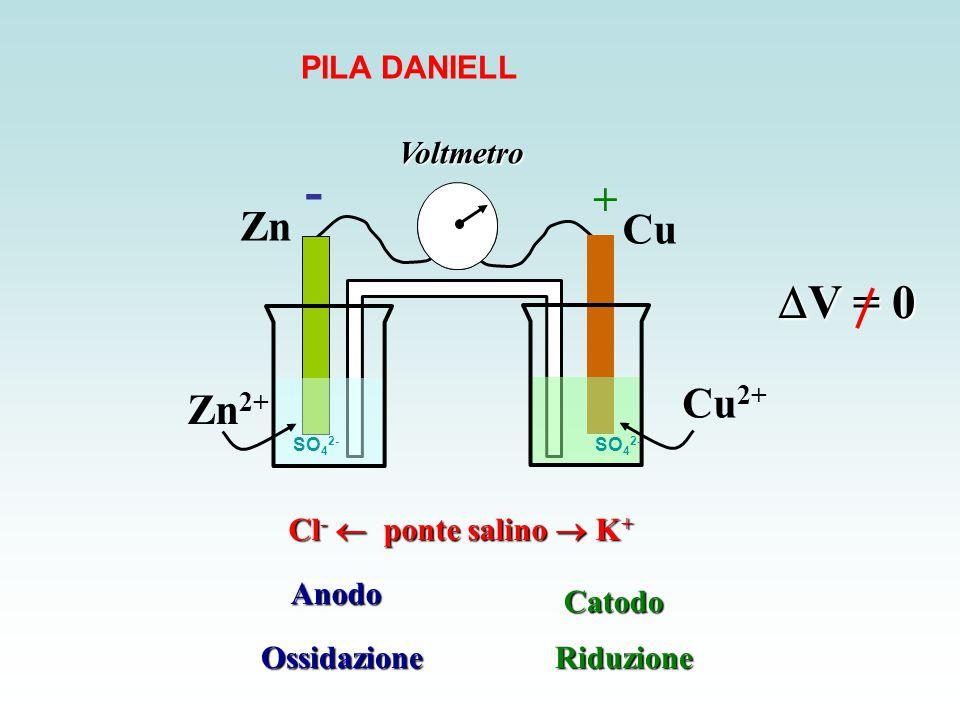 - V = 0 + Zn Cu Cu2+ Zn2+ PILA DANIELL Voltmetro