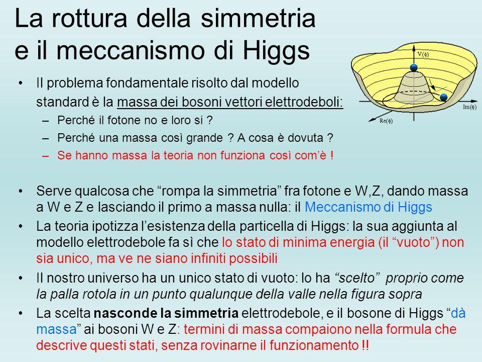 La rottura della simmetria e il meccanismo di Higgs