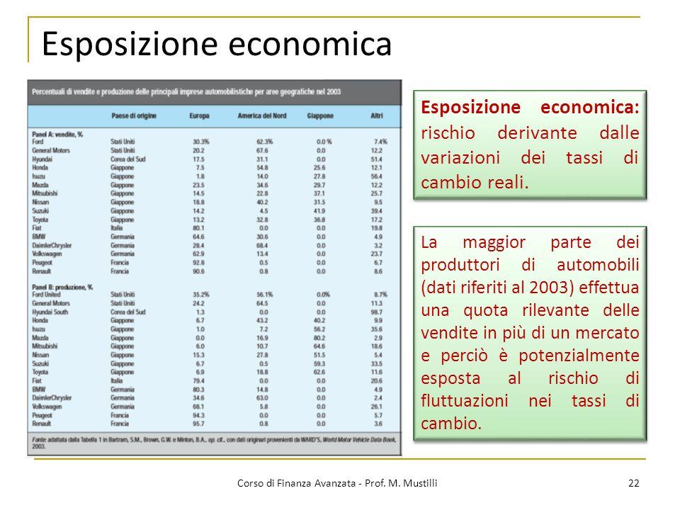 Esposizione economica