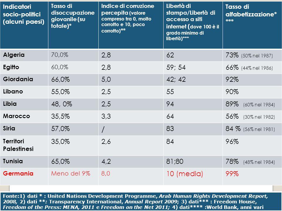 Indicatori socio-politici (alcuni paesi)