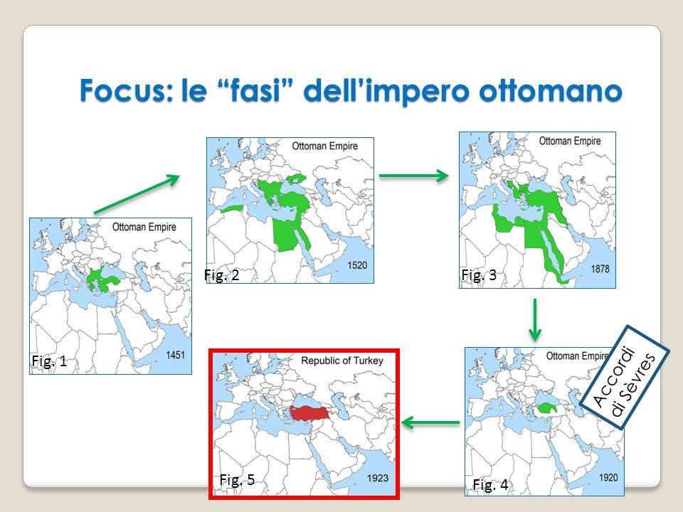 Focus: le fasi dell'impero ottomano