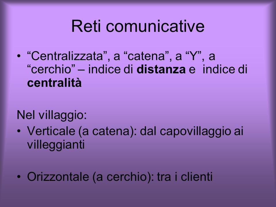 Reti comunicative Centralizzata , a catena , a Y , a cerchio – indice di distanza e indice di centralità.