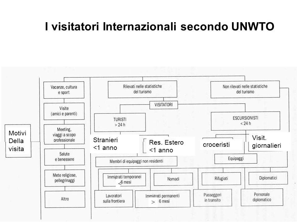 I visitatori Internazionali secondo UNWTO