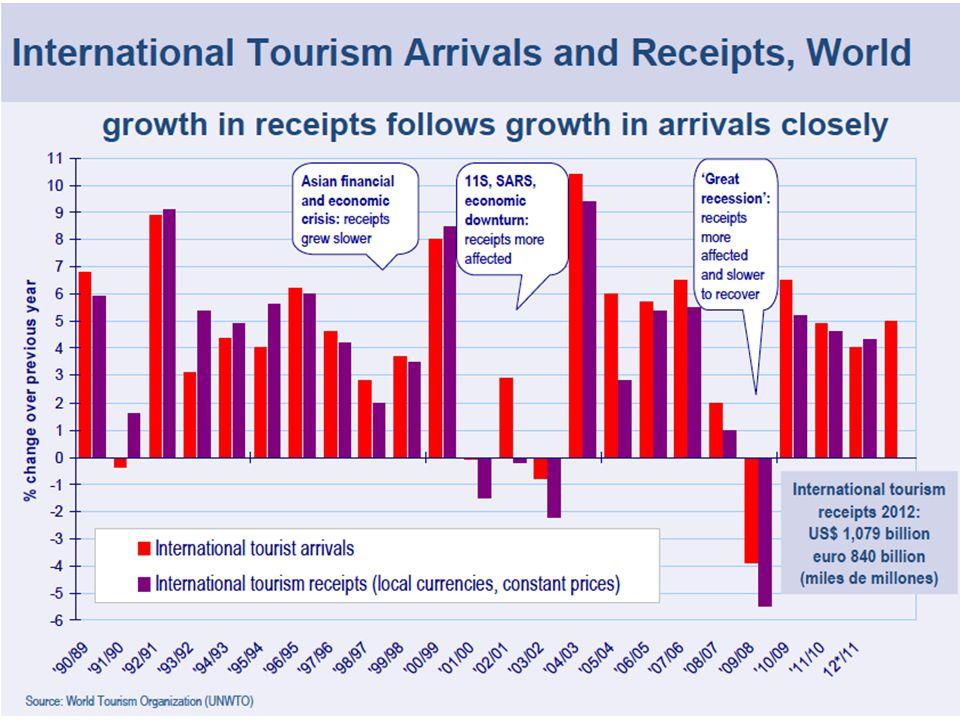 STAGIONALITA' DEL TURISMO MONDIALE (World Tourism Barometer, 2013)