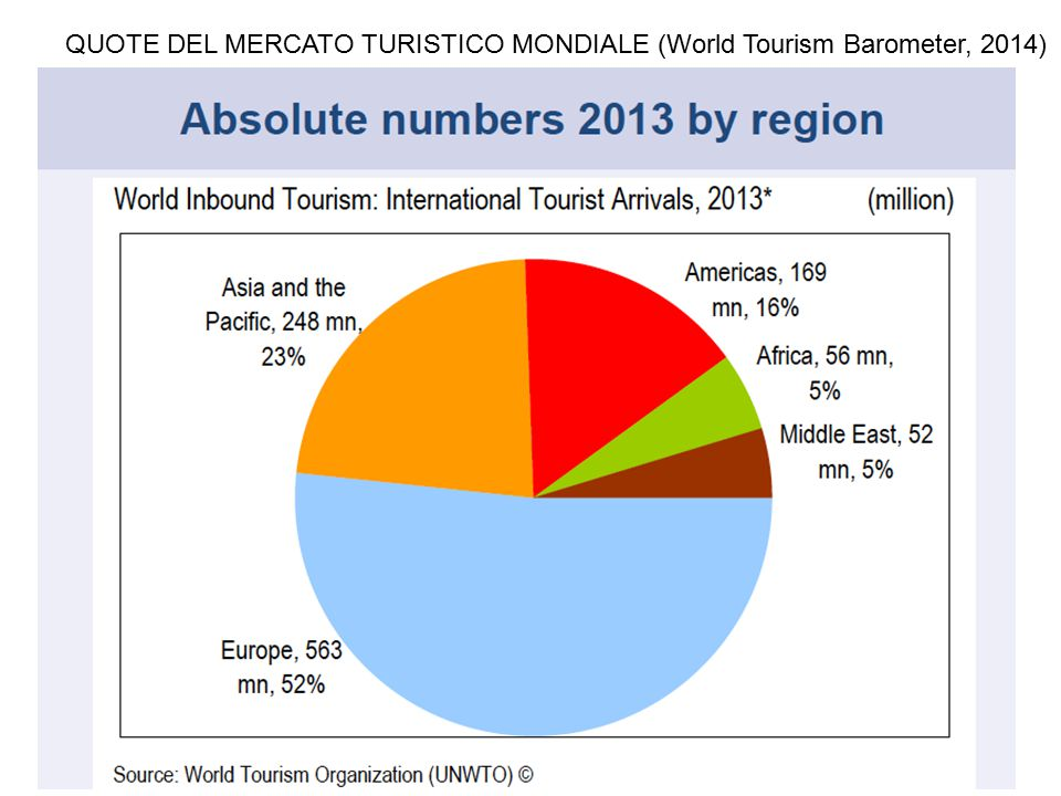 QUOTE DEL MERCATO TURISTICO MONDIALE (World Tourism Barometer, 2014)