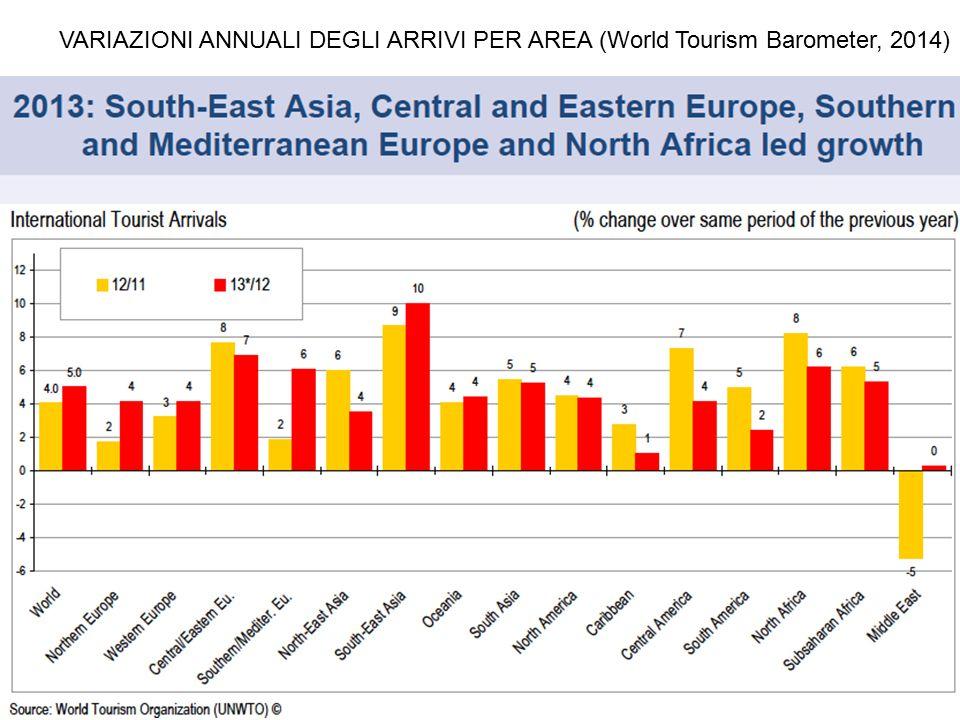 VARIAZIONI ANNUALI DEGLI ARRIVI PER AREA (World Tourism Barometer, 2014)